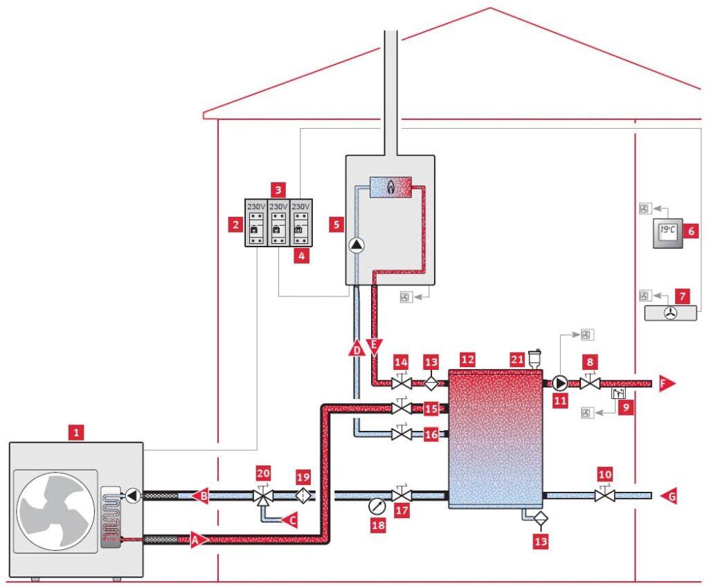Aerothermal energy